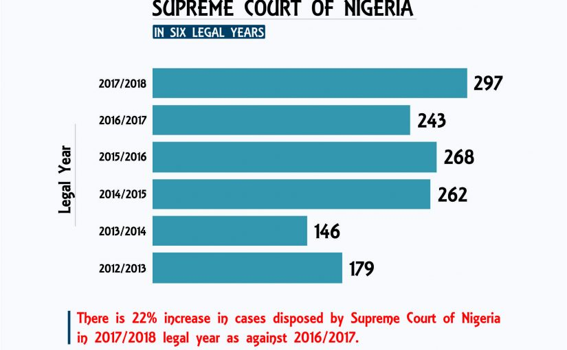 Cases Disposed by the Supreme Court of Nigeria