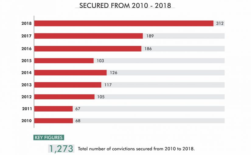 Record of EFCC Convictions from 2010 to 2018