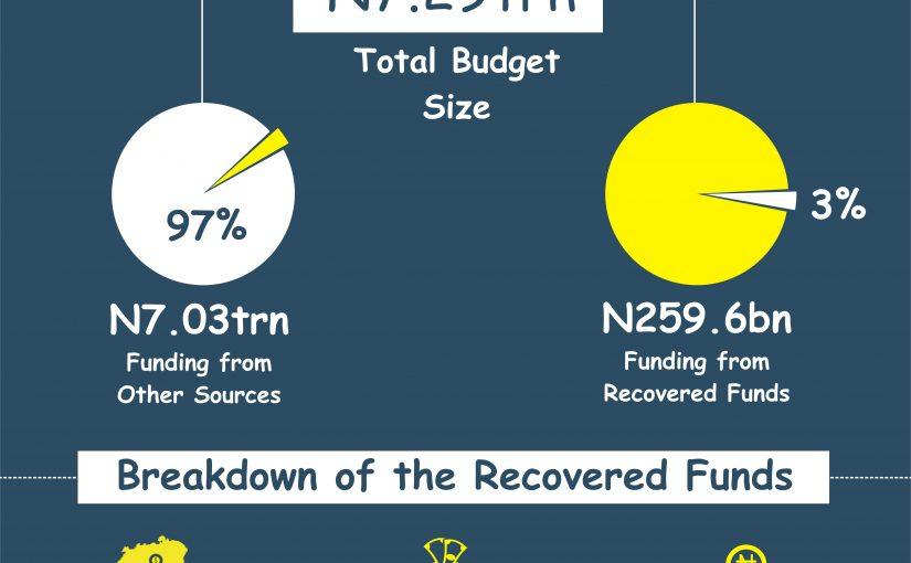 Looted Funds Incorporated into 2017 Budget