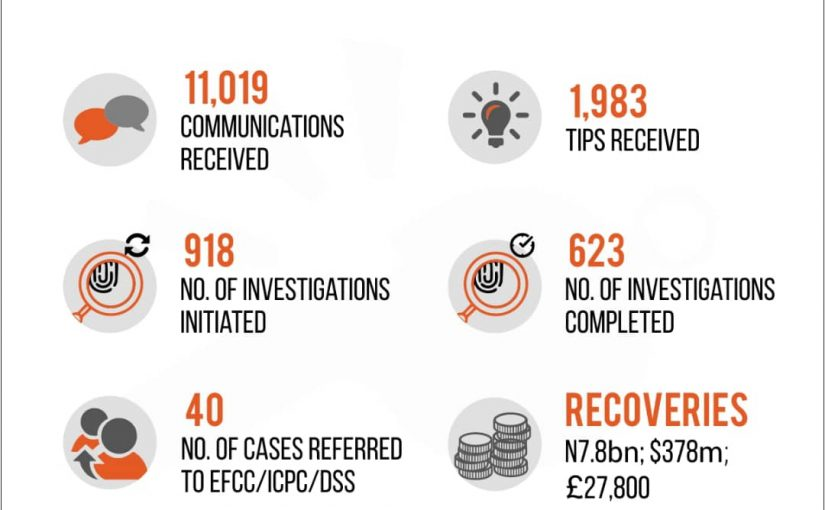 Government Recoveries from Whistleblowing