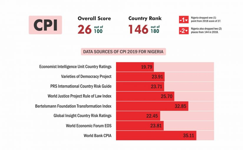 Nigeria's Position on Corruption Perception Index 2019