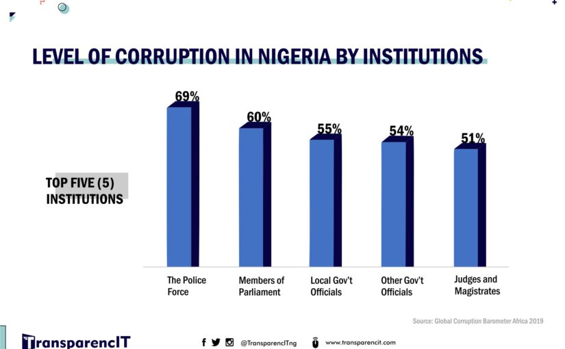 Prevalence of Corruption in Nigeria