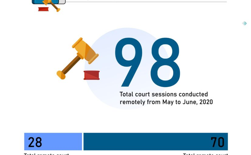 Analysis of Lagos State Remote Court Sessions