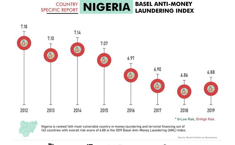 Nigeria Ranking in 2019 Basel Anti-Money Laundering Index