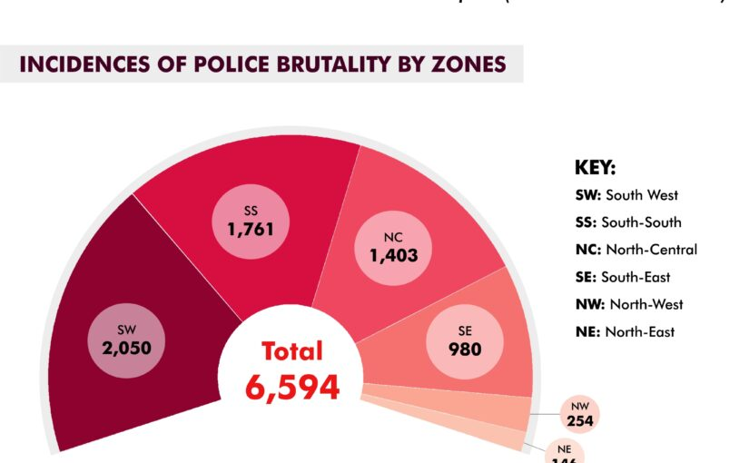 Analysis of Complaints Against the Police